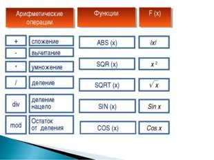 mod div / * - + SIN (x) COS (x) SQR (x) SQRT (x) ABS (x) Sin x Cos x x 2 |x|