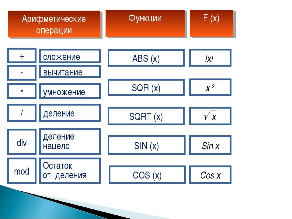 mod div / * - + SIN (x) COS (x) SQR (x) SQRT (x) ABS (x) Sin x Cos x x 2 |x|...