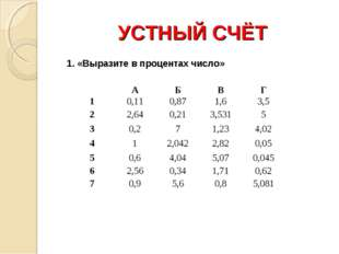 УСТНЫЙ СЧЁТ 1. «Выразите в процентах число» АБВГ 10,110,871,63,5 22,