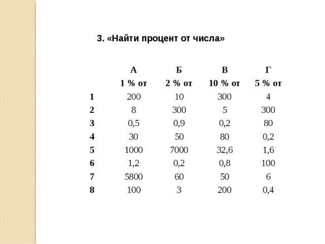 3. «Найти процент от числа» АБВГ 1 % от2 % от10 % от5 % от 1200103...