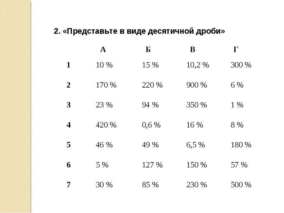 2. «Представьте в виде десятичной дроби» АБВГ 110 %15 %10,2 %300 % 2...