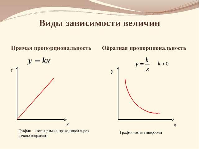 Виды зависимости величин Прямая пропорциональность Обратная пропорциональност...