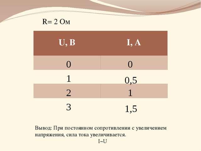 R= 2 Ом 0 0 1 2 3 0,5 1 1,5 Вывод: При постоянном сопротивлении с увеличением...