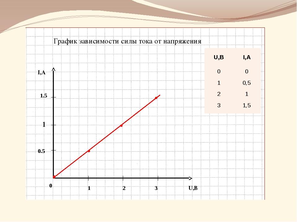 I,А U,В 1 2 3 0.5 1 1.5 0 График зависимости силы тока от напряжения U,В I,А...