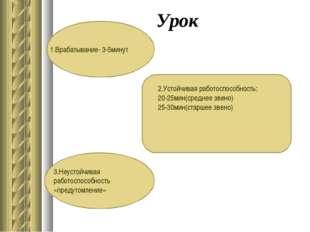 Урок 1.Врабатывание- 3-5минут 3.Неустойчивая работоспособность «предутомление