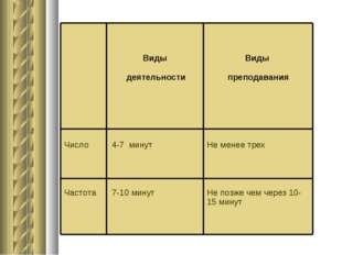 Виды деятельности Виды преподавания Число Частота 4-7 минут 7-10 минут Н