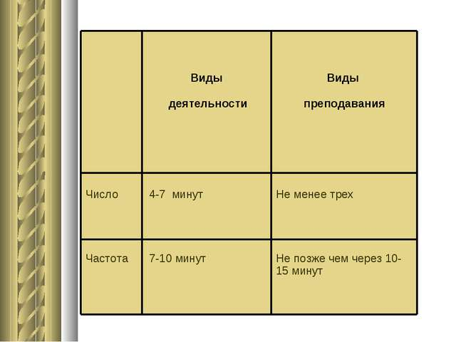 Виды деятельности Виды преподавания Число Частота 4-7 минут 7-10 минут Н...