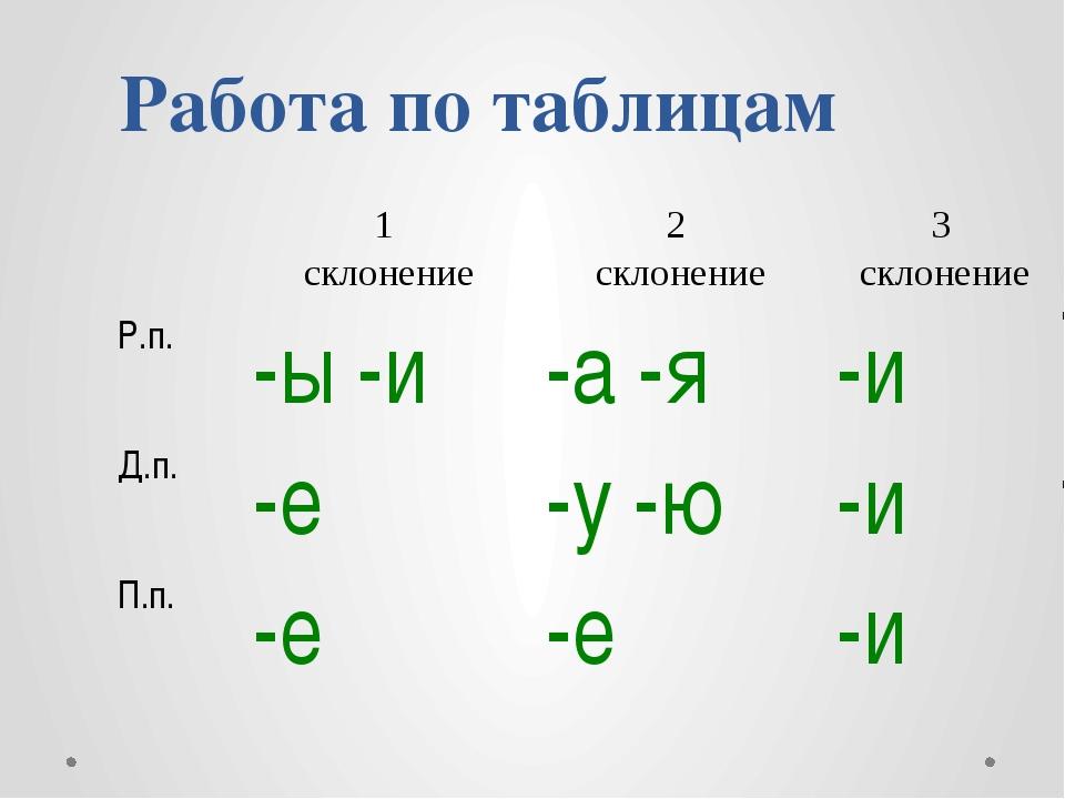 Работа по таблицам 1 склонение 2 склонение 3 склонение Р.п. -ы -и -а -я -и Д....