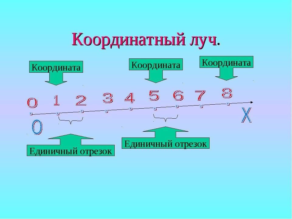 Координатный луч. Единичный отрезок Единичный отрезок Координата Координата К...
