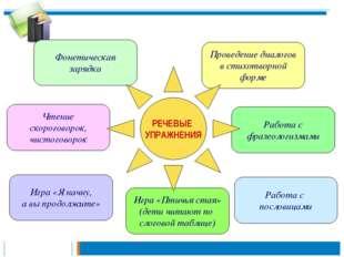 Проведение диалогов в стихотворной форме Работа с фразеологизмами Работа с по