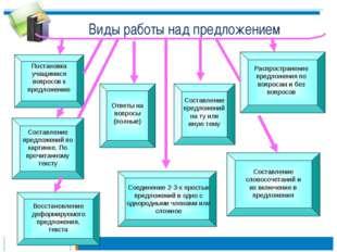 Виды работы над предложением Постановка учащимися вопросов к предложению Сост
