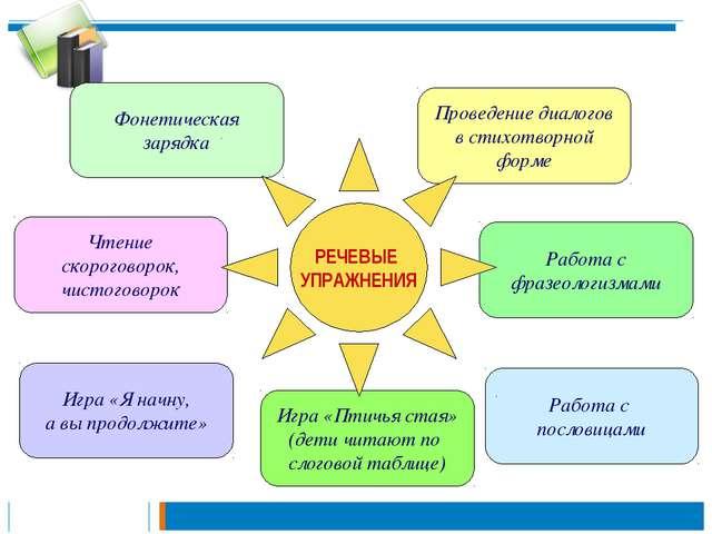 Проведение диалогов в стихотворной форме Работа с фразеологизмами Работа с по...