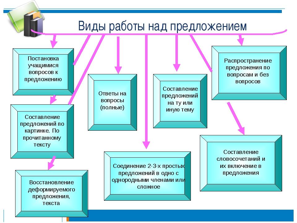 Виды работы над предложением Постановка учащимися вопросов к предложению Сост...
