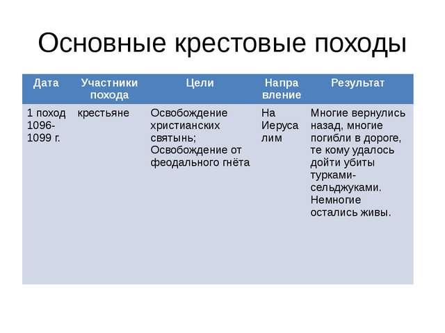 Основные крестовые походы Дата Участники похода Цели Направление Результат 1...