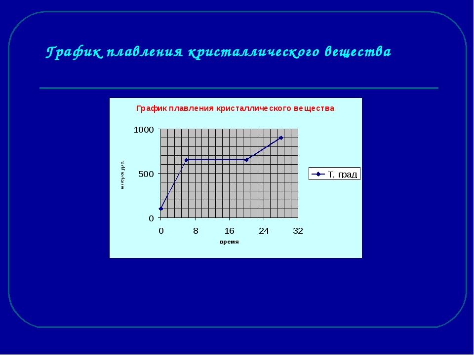 График плавления кристаллического вещества