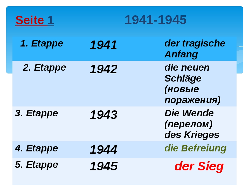 Seite 1 1941-1945 1.Etappe 1941 dertragischeAnfang 2.Etappe 1942 dieneuenSchl...