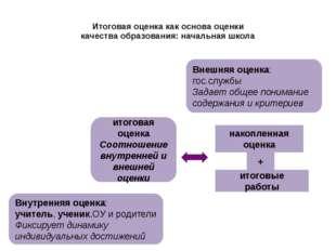 Итоговая оценка как основа оценки качества образования: начальная школа Внешн