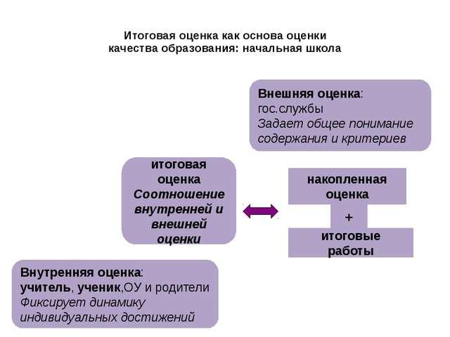 Итоговая оценка как основа оценки качества образования: начальная школа Внешн...