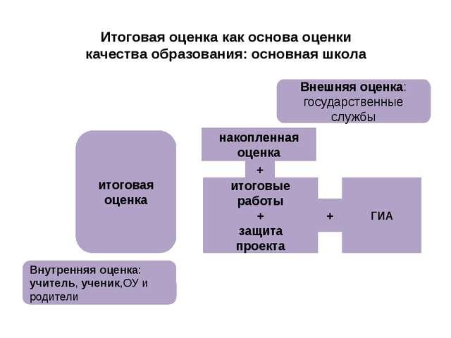 Итоговая оценка как основа оценки качества образования: основная школа Внешня...