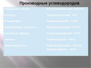 Производные углеводородов Название класса Функциональная группа Спирты Гидро