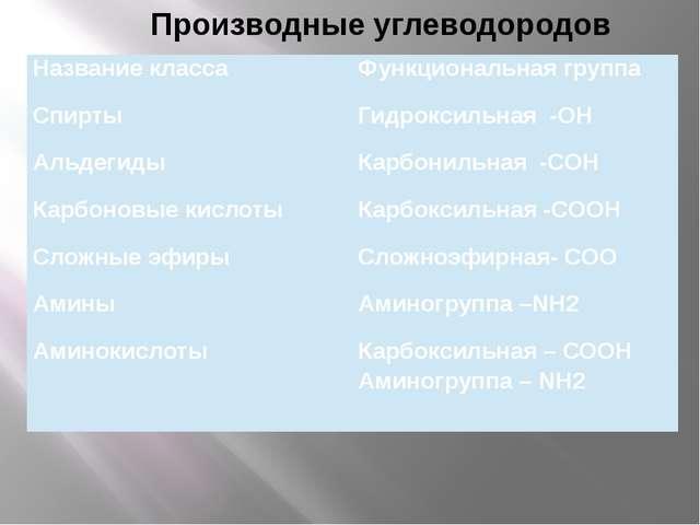 Производные углеводородов Название класса Функциональная группа Спирты Гидро...