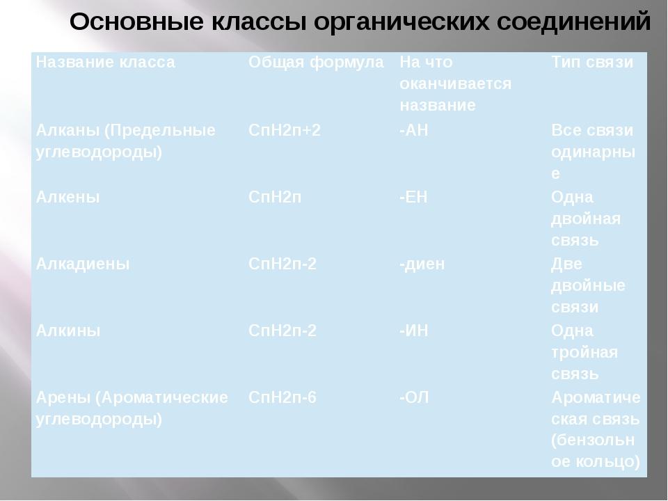 Основные классы органических соединений Название класса Общая формула На что...