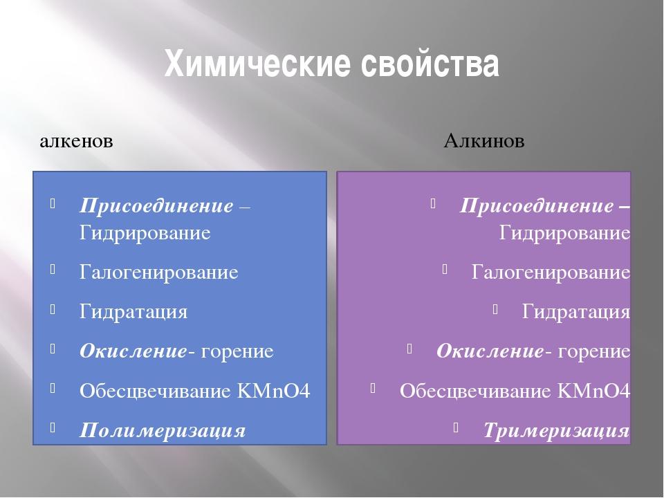 Химические свойства алкенов Алкинов Присоединение – Гидрирование Галогенирова...