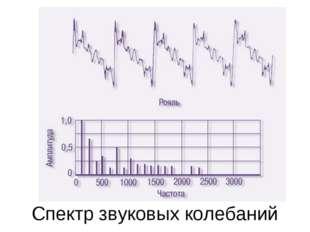 Спектр звуковых колебаний