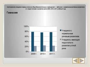 Соотношение учащихся первых классов общеобразовательных учреждений г. Щёлков