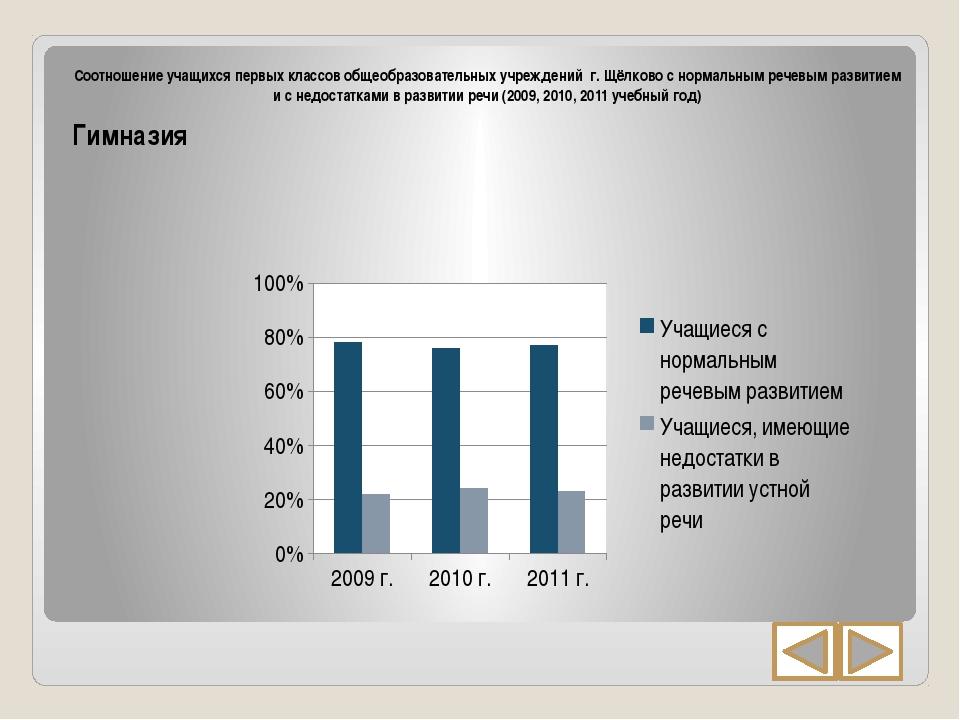 Соотношение учащихся первых классов общеобразовательных учреждений г. Щёлков...