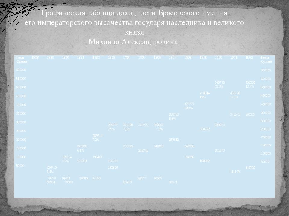 Графическая таблица доходности Брасовского имения его императорского высочест...
