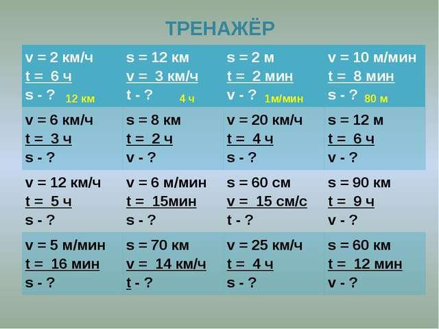 ТРЕНАЖЁР 12 км 4 ч 1м/мин 80 м v= 2 км/ч t= 6 ч s- ? s= 12 км v= 3 км/ч t- ?...