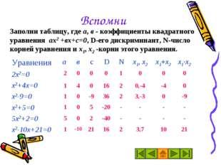Вспомни Заполни таблицу, где а, в - коэффициенты квадратного уравнения ах2 +в