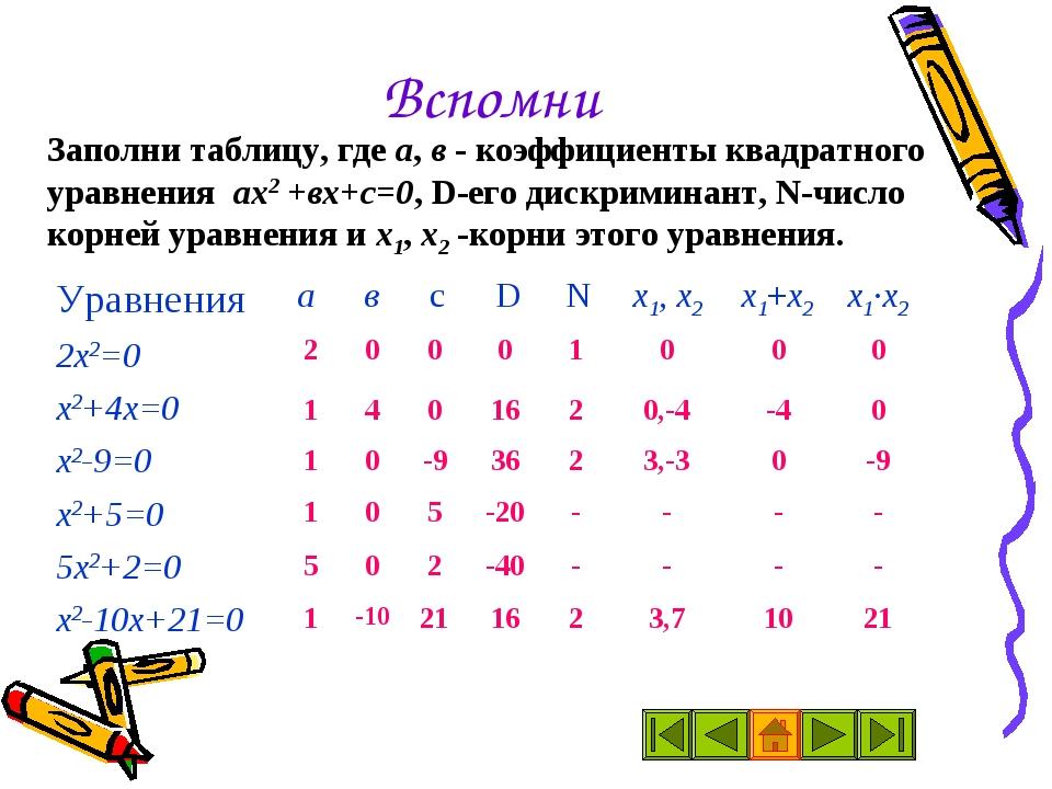 Вспомни Заполни таблицу, где а, в - коэффициенты квадратного уравнения ах2 +в...