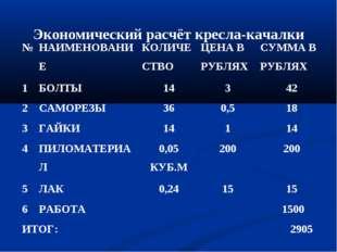 Экономический расчёт кресла-качалки №НАИМЕНОВАНИЕКОЛИЧЕСТВОЦЕНА В РУБЛЯХС
