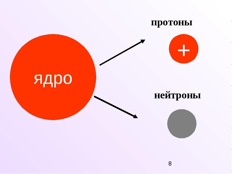 ядро протоны + нейтроны