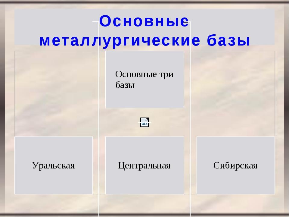 Основные металлургические базы