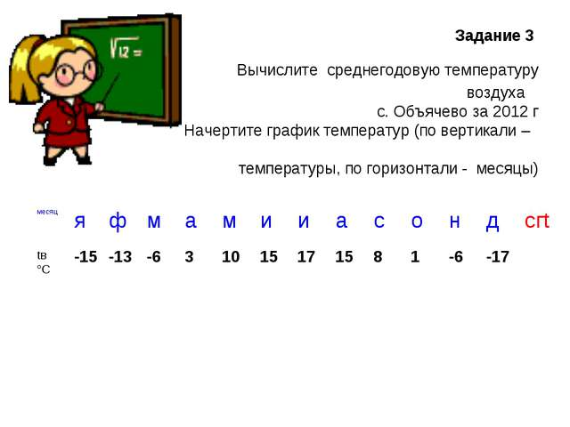 Задание 3 Вычислите среднегодовую температуру воздуха с. Объячево за 2012 г...
