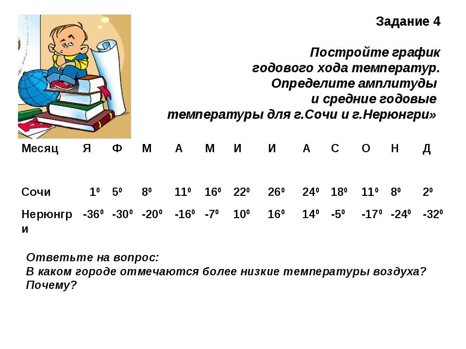 Задание 4 Постройте график годового хода температур. Определите амплитуды и...