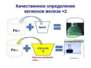 Качественное определение катионов железа +2 Fe+2 NaOH Fe(OH)2 Fe+2 K3[Fe(CN)6