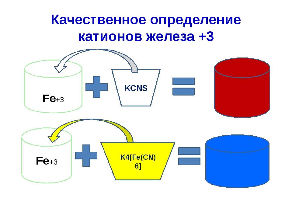 Качественное определение катионов железа +3 Fe+3 KCNS Fe+3 K4[Fe(CN)6]