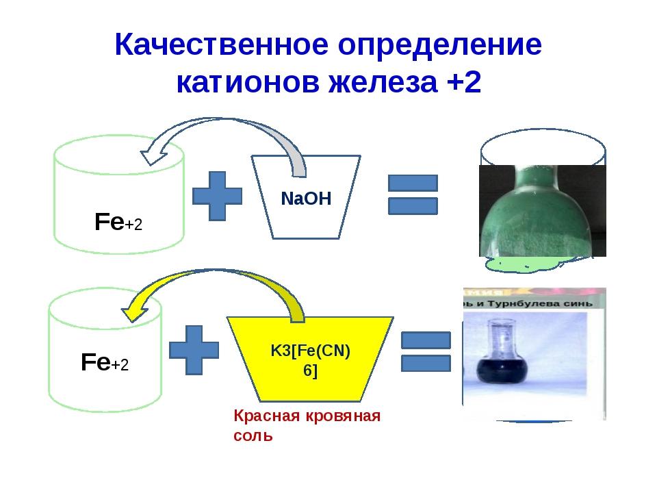 Качественное определение катионов железа +2 Fe+2 NaOH Fe(OH)2 Fe+2 K3[Fe(CN)6...