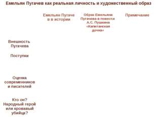 Емельян Пугачев как реальная личность и художественный образ  Емельян Пугач