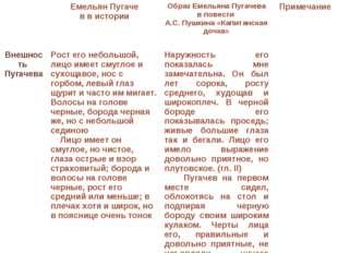 Емельян Пугаче в в истории Образ Емельяна Пугачева в повести А.С. Пушкина «