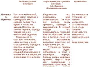 Емельян Пугачев в истории Образ Емельяна Пугачева в повести А.С. Пушкина «К