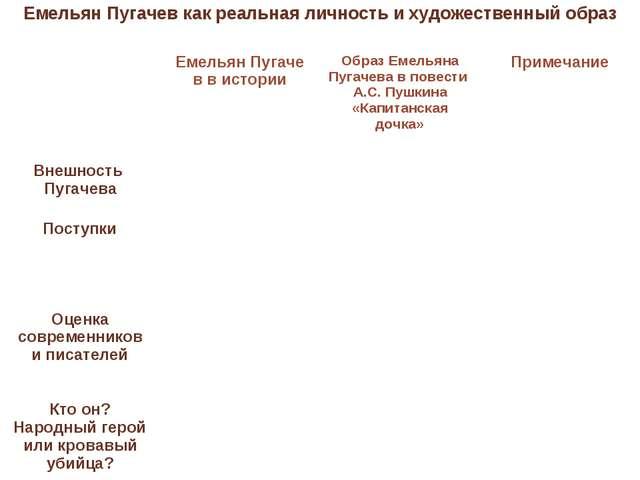 Емельян Пугачев как реальная личность и художественный образ  Емельян Пугач...