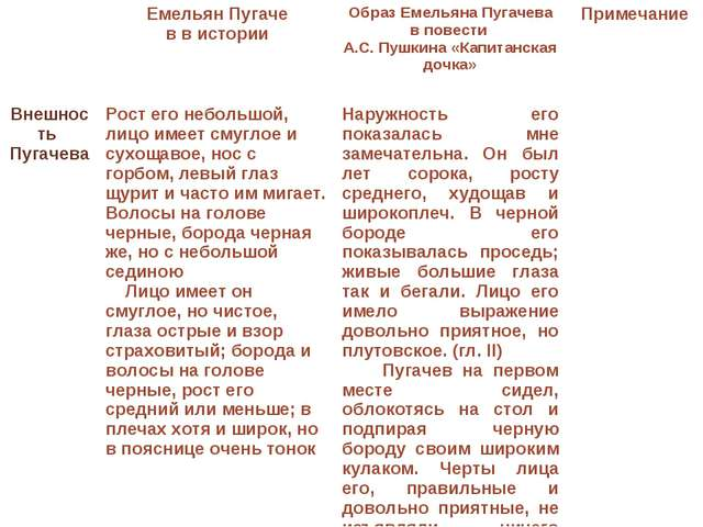 Емельян Пугаче в в истории Образ Емельяна Пугачева в повести А.С. Пушкина «...
