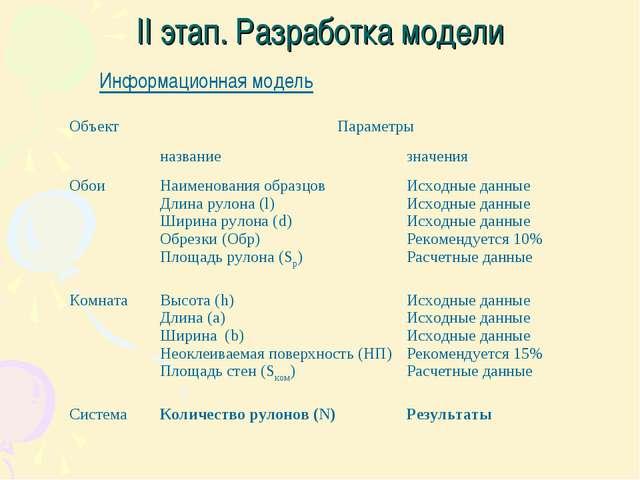 II этап. Разработка модели Информационная модель ОбъектПараметры названиез...