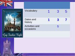 Vocabulary 	1	3	5 Dates and history	1	3	7 Activities and occasions 		5
