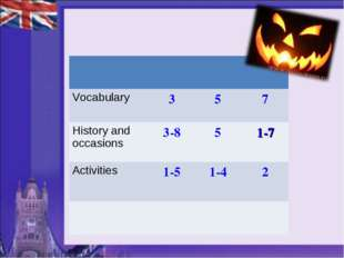 Vocabulary 	3	5	7 History and occasions	3-8	5	1-7 Activities 	1-5	1-4	2
